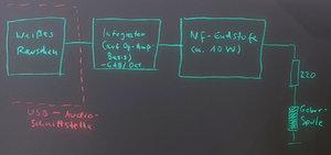 02 Weißes Rauschen liefert alle Frequenzen zu gleichen Teilen f.simultane Messung über Hörbere...jpg