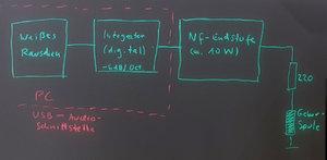 03 Der Integrator ist auch auf dem PC realisierbar, entspricht einem Filter mit konstant -6 dB...jpg