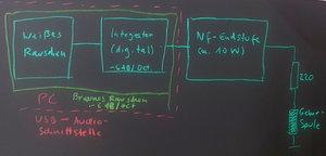 04 Ein mit -6 dB pro Oktave gefiltertes Rauschen ist als Braunes Rauschen bekannt.jpg