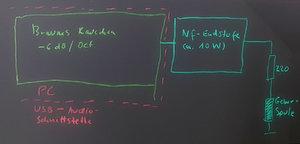 05 Statt den Integrator auf Weißes Rauschen anzuwenden, geben wir einfach ein vorberechnetes B...jpg